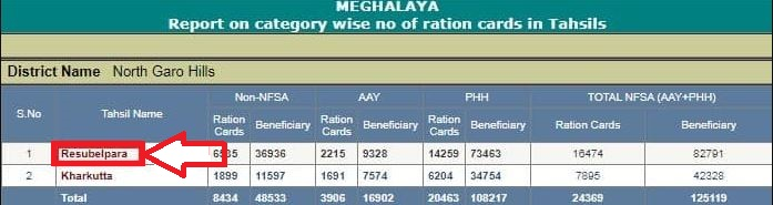 meghalaye Ration card List